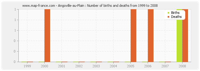 Angoville-au-Plain : Number of births and deaths from 1999 to 2008