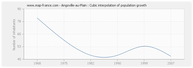 Angoville-au-Plain : Cubic interpolation of population growth