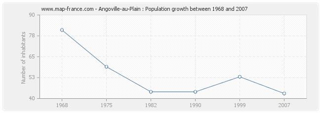 Population Angoville-au-Plain