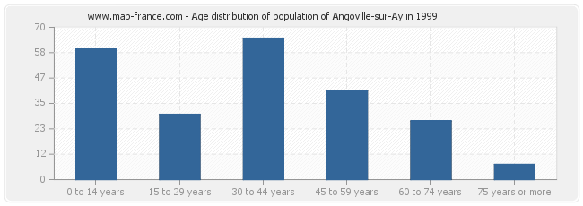 Age distribution of population of Angoville-sur-Ay in 1999