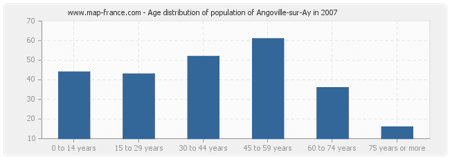 Age distribution of population of Angoville-sur-Ay in 2007