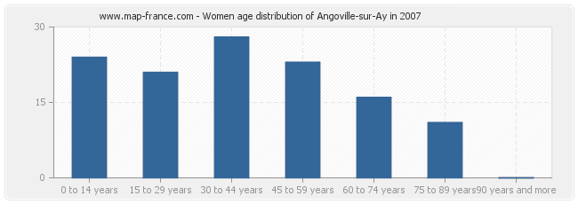 Women age distribution of Angoville-sur-Ay in 2007