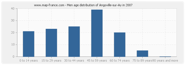 Men age distribution of Angoville-sur-Ay in 2007