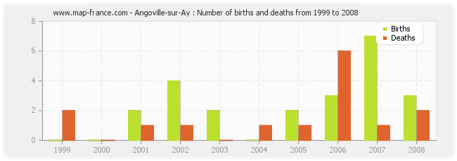 Angoville-sur-Ay : Number of births and deaths from 1999 to 2008
