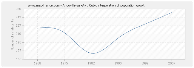 Angoville-sur-Ay : Cubic interpolation of population growth