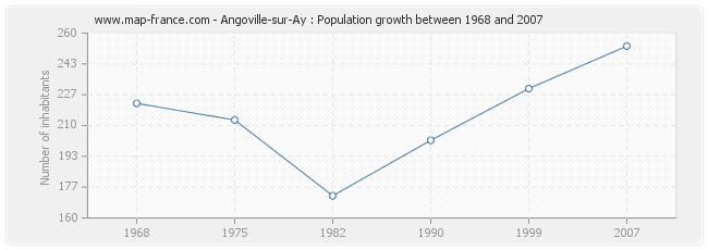 Population Angoville-sur-Ay