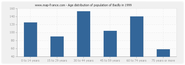 Age distribution of population of Bacilly in 1999
