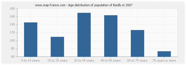 Age distribution of population of Bacilly in 2007