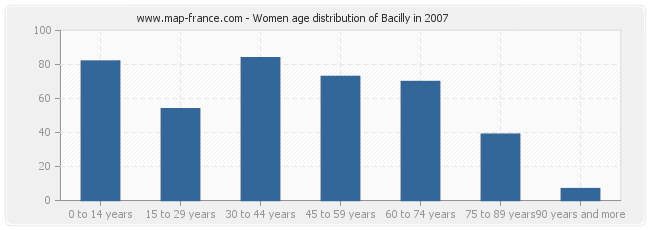 Women age distribution of Bacilly in 2007