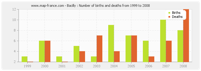 Bacilly : Number of births and deaths from 1999 to 2008