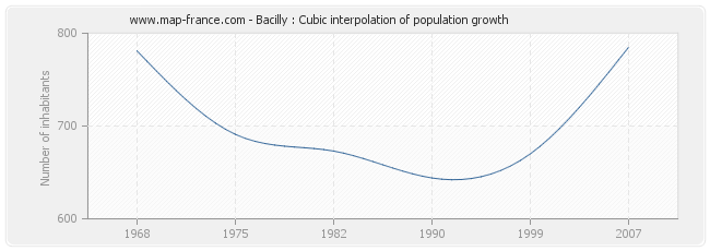 Bacilly : Cubic interpolation of population growth