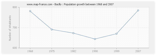 Population Bacilly