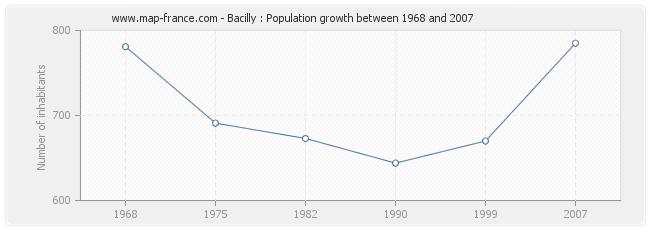 Population Bacilly
