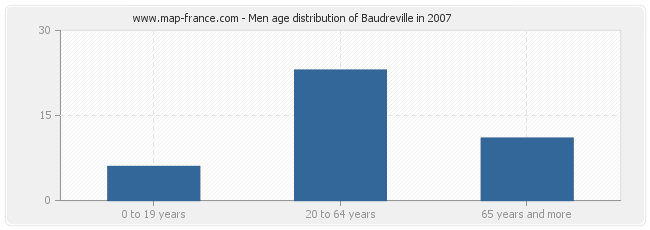 Men age distribution of Baudreville in 2007