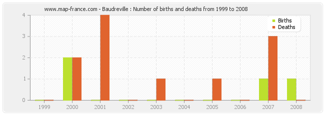 Baudreville : Number of births and deaths from 1999 to 2008