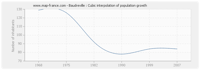 Baudreville : Cubic interpolation of population growth
