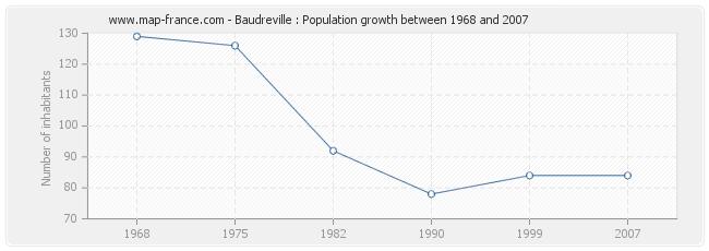 Population Baudreville