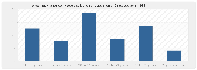 Age distribution of population of Beaucoudray in 1999