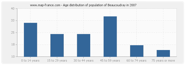 Age distribution of population of Beaucoudray in 2007