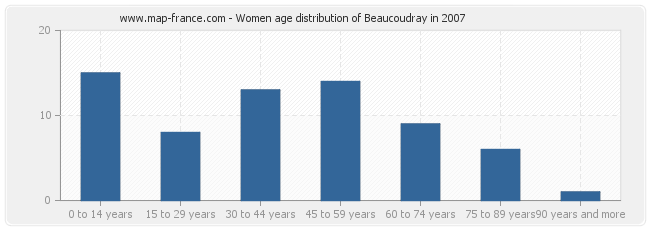 Women age distribution of Beaucoudray in 2007