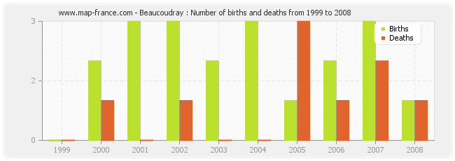 Beaucoudray : Number of births and deaths from 1999 to 2008