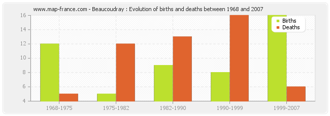 Beaucoudray : Evolution of births and deaths between 1968 and 2007