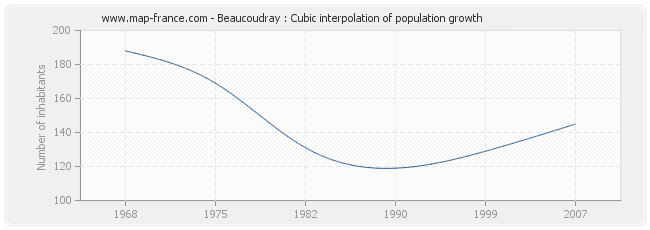 Beaucoudray : Cubic interpolation of population growth