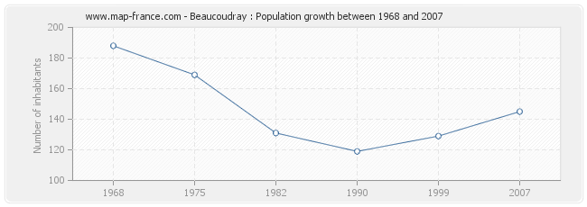 Population Beaucoudray