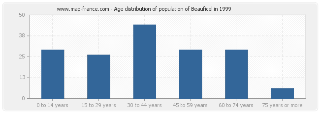 Age distribution of population of Beauficel in 1999