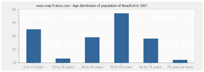 Age distribution of population of Beauficel in 2007