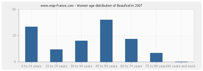 Women age distribution of Beauficel in 2007