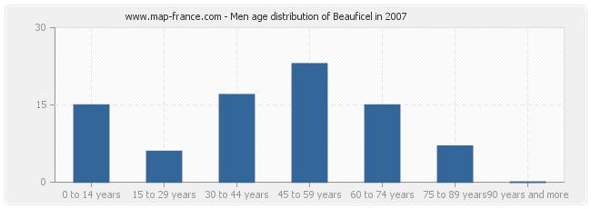 Men age distribution of Beauficel in 2007
