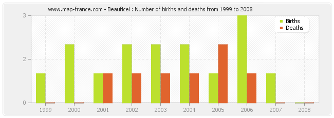 Beauficel : Number of births and deaths from 1999 to 2008
