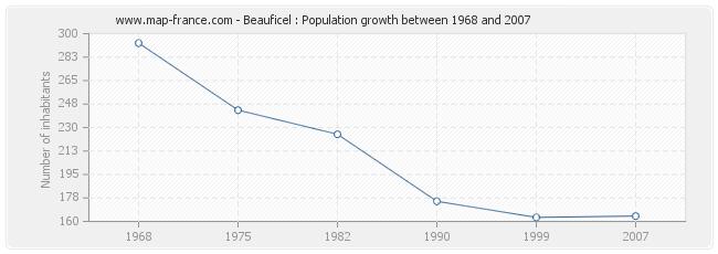Population Beauficel