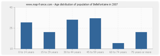 Age distribution of population of Bellefontaine in 2007
