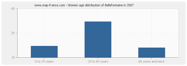 Women age distribution of Bellefontaine in 2007