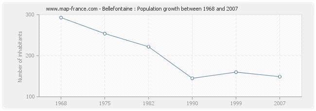Population Bellefontaine