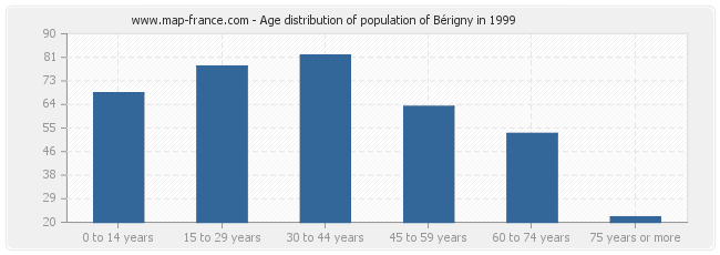 Age distribution of population of Bérigny in 1999