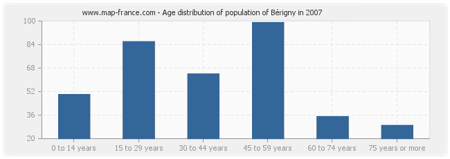 Age distribution of population of Bérigny in 2007