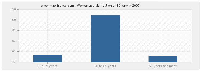 Women age distribution of Bérigny in 2007