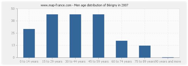 Men age distribution of Bérigny in 2007