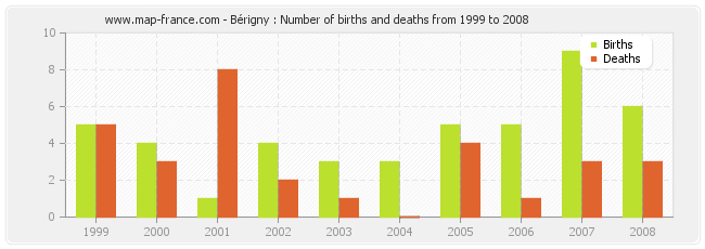 Bérigny : Number of births and deaths from 1999 to 2008