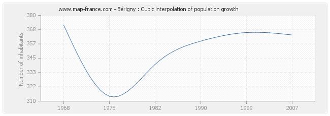 Bérigny : Cubic interpolation of population growth