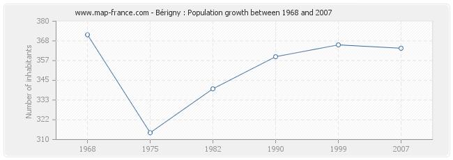 Population Bérigny