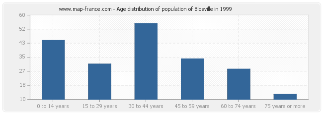 Age distribution of population of Blosville in 1999