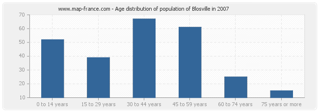 Age distribution of population of Blosville in 2007