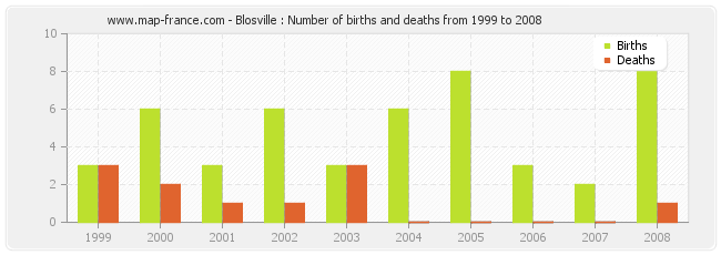Blosville : Number of births and deaths from 1999 to 2008