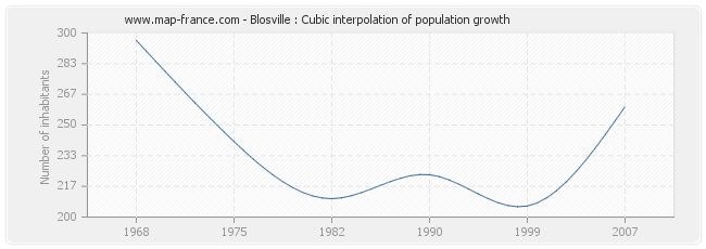 Blosville : Cubic interpolation of population growth