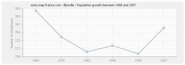 Population Blosville