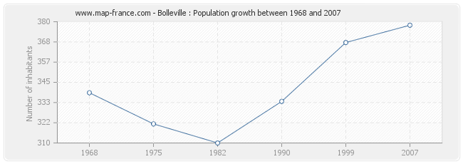 Population Bolleville